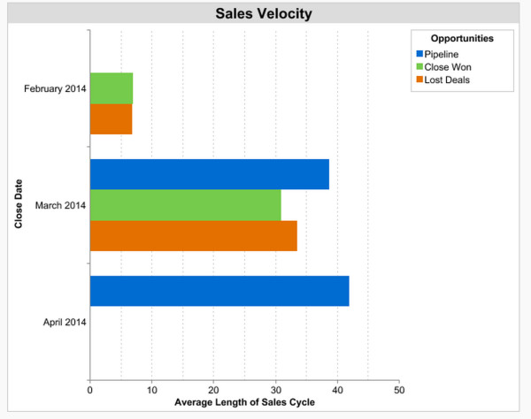 Which Of These 7 Sales Metrics Should You Prioritize?